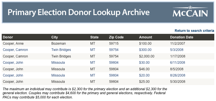 Cooper Donations from Montana
