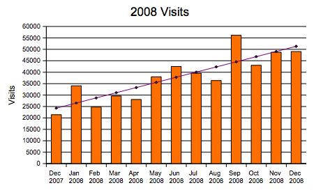traffic-2008