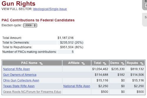 Gun Right PAC Money in the 2008 Election