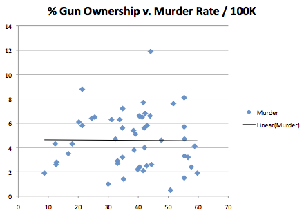 Gun Ownership v. Murder Rates