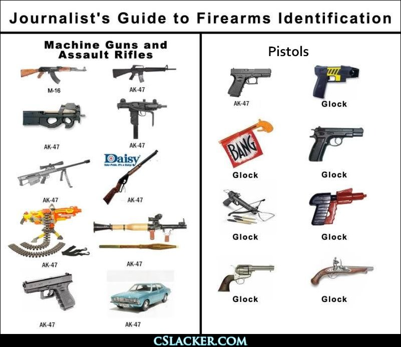 Journalist Guide to Guns