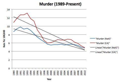 Murder in California vs. US