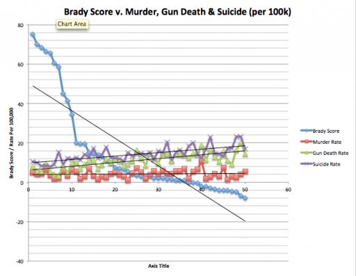 Brady Score v. Murder, Gun Death, Suicide