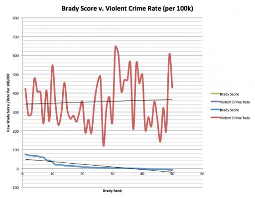 Brady Score v. Violent Crime